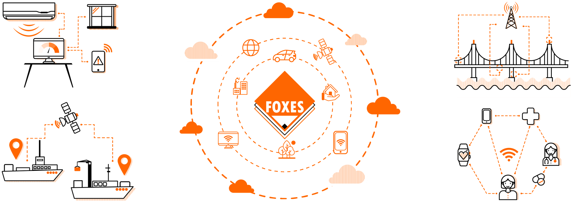 Possible applications of FOXES technology