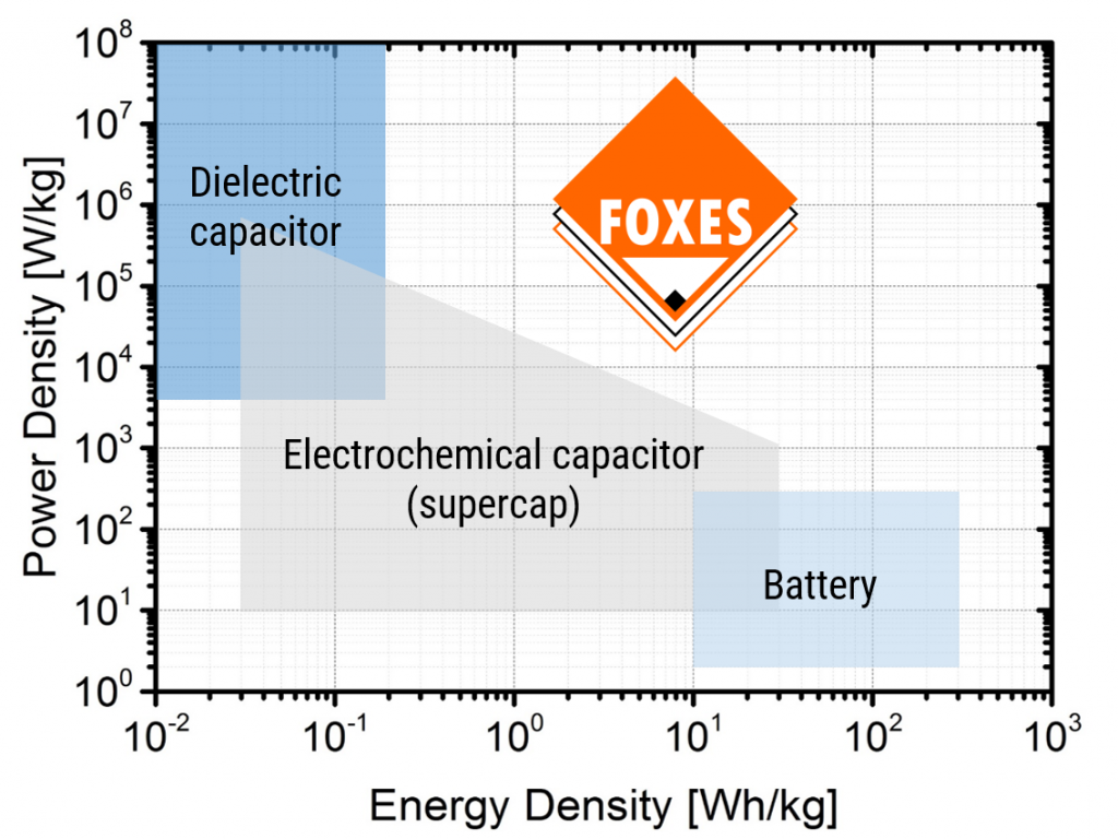 Plot showing power density vs. energy storage density of various energy-storage technologies., an the targeted performance of  FOXES Power Cube.